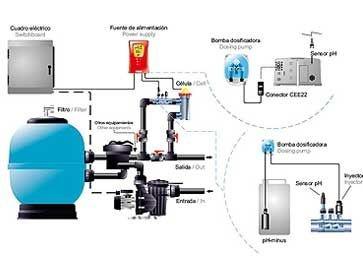 Instalación clorador salino y Ph