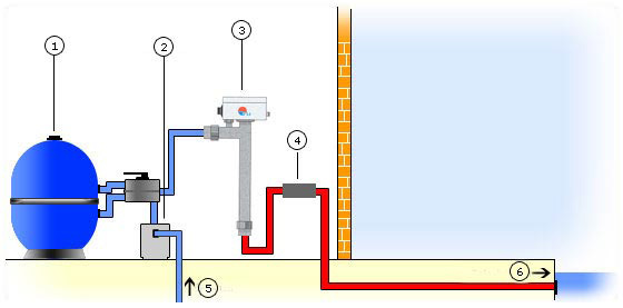 Calentador de agua para piscina piscina climatizada - Calentador de agua para piscinas ...