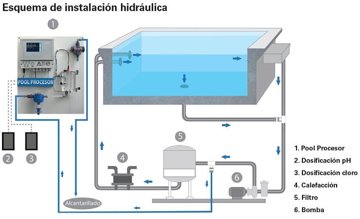 Equipo dosificaci n piscina poolmanager pisciman a for Instalacion hidraulica de una alberca